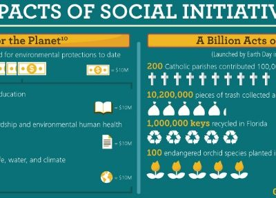 The Evolution of Sustainability: An Infographic