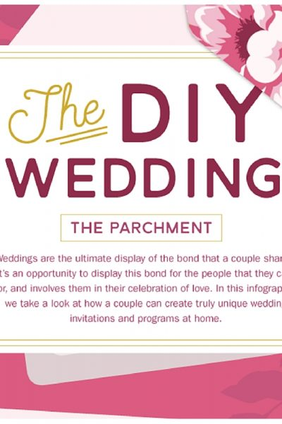 Creating Your Ideal Wedding Invitation