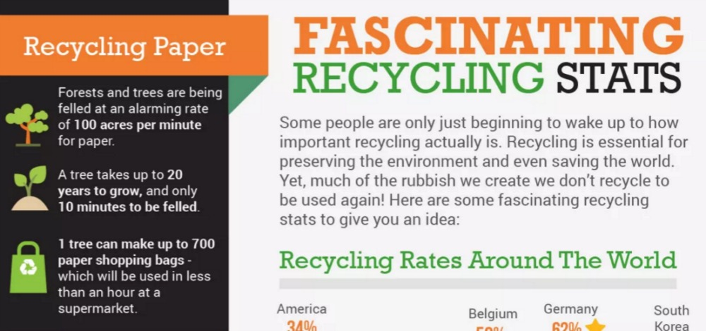 Recycling: Are You Doing Enough To Stop Your Waste Heading