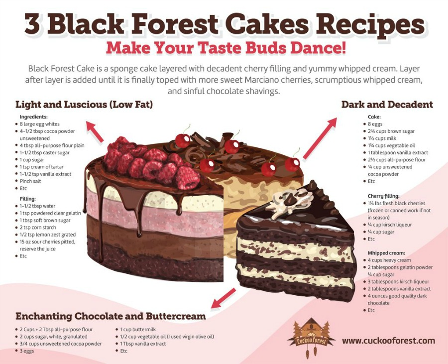 Black Forest Cake recipes
